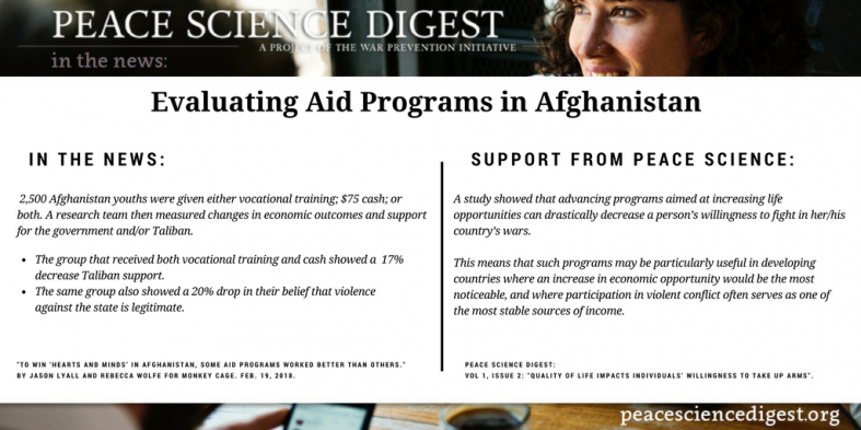 Evaluating Aid Programs in Afghanistan
